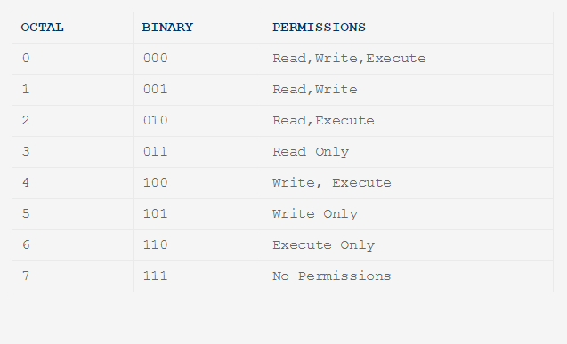 How to Set File Permissions Using `chmod'