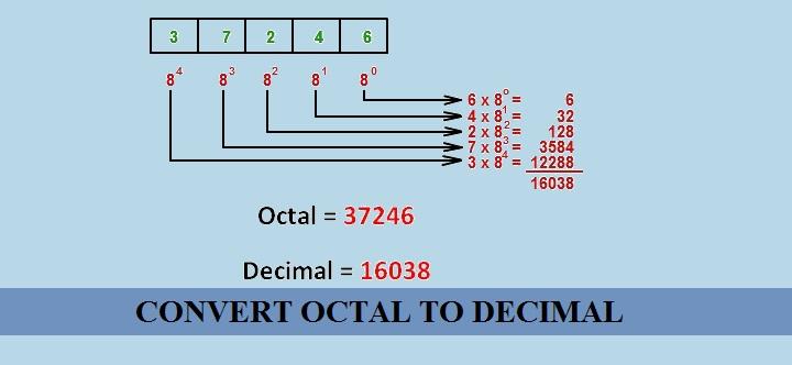 convert-octal2decimal