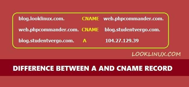 What is difference between A and CNAME records in DNS ?