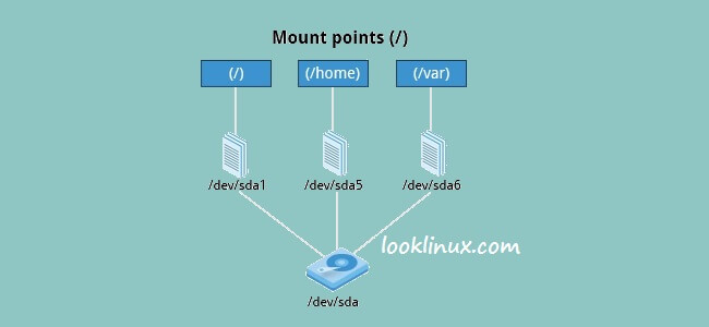 mount-unmount-partition