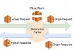 cloudfront-cache